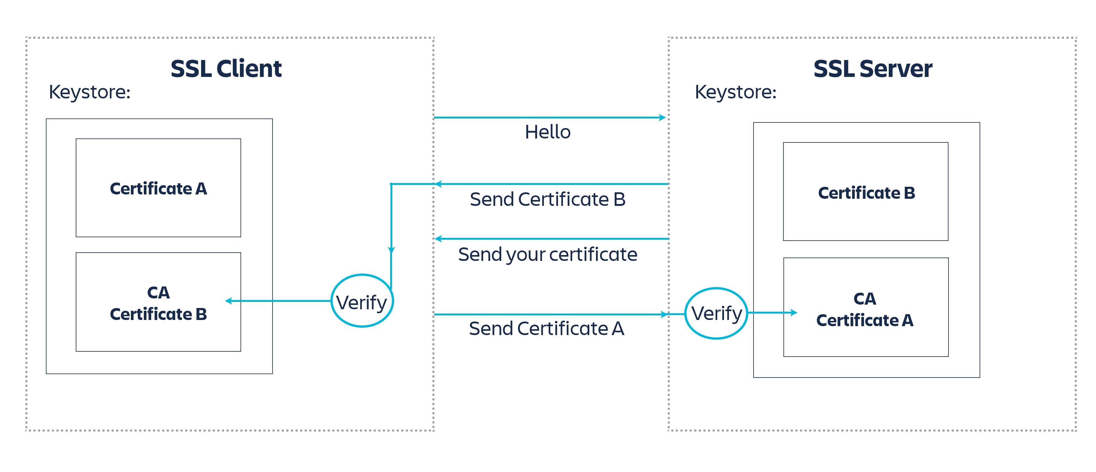 10X: Jira Two-Way SSL Authentication – Jira Align